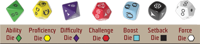 dice-chart